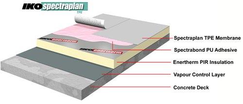 """Sisteme de acoperişuri TPE """"Spectraplan"""""""